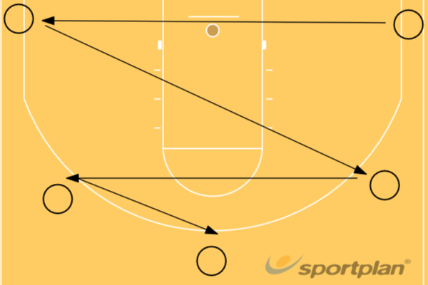 Curry ShootingShootingBasketball Drills Coaching