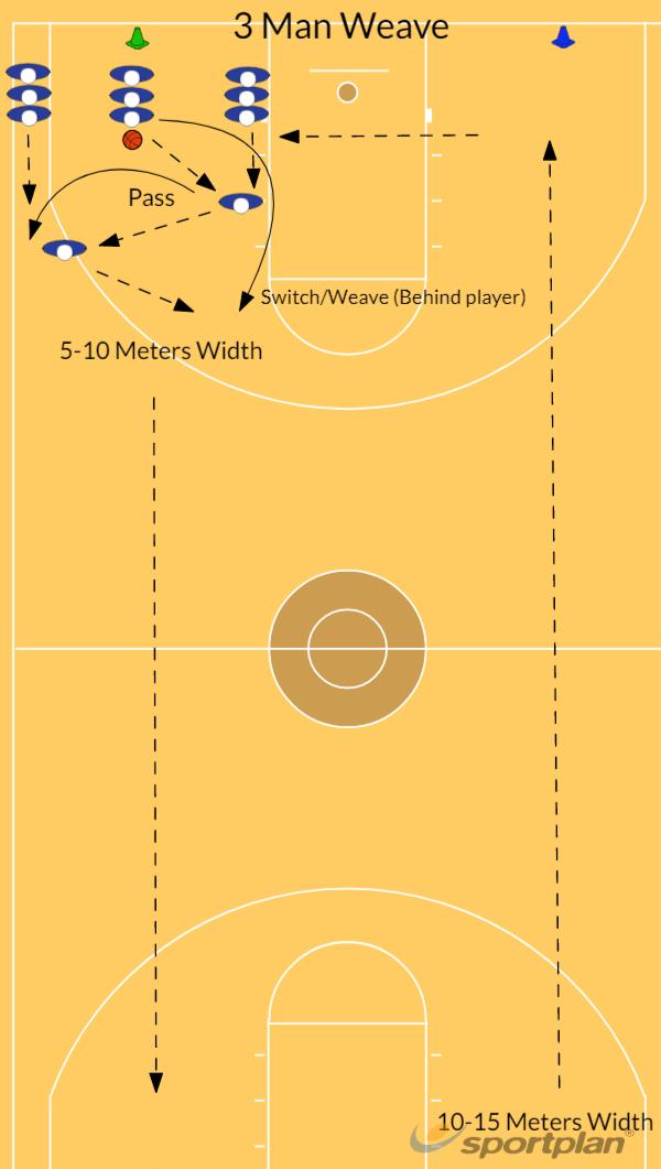 Passing (3 Man Weave 15 min)3 Man WeaveBasketball Drills Coaching