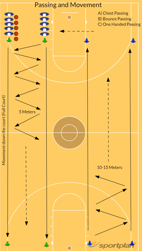 Passing and Movement (20 min)Passing and MovementBasketball Drills Coaching