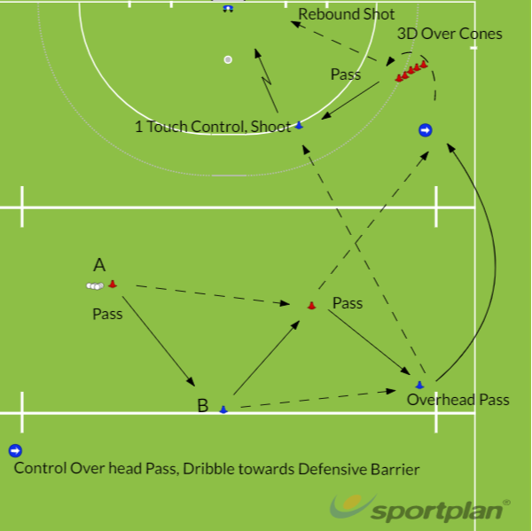 Movement with the Over-head PassPassing & ReceivingHockey Drills Coaching