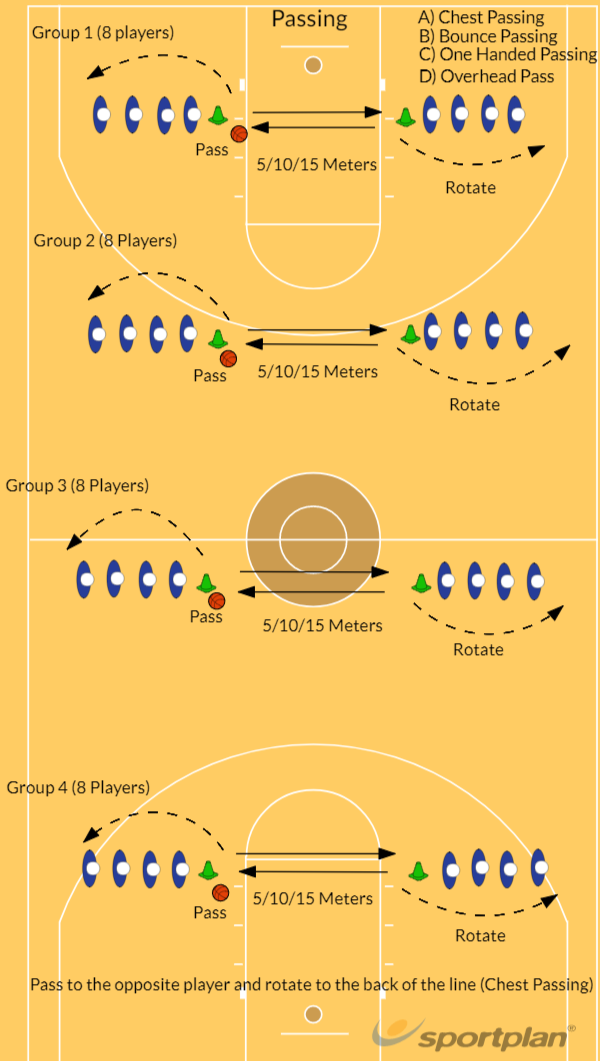 Passing PassingBasketball Drills Coaching