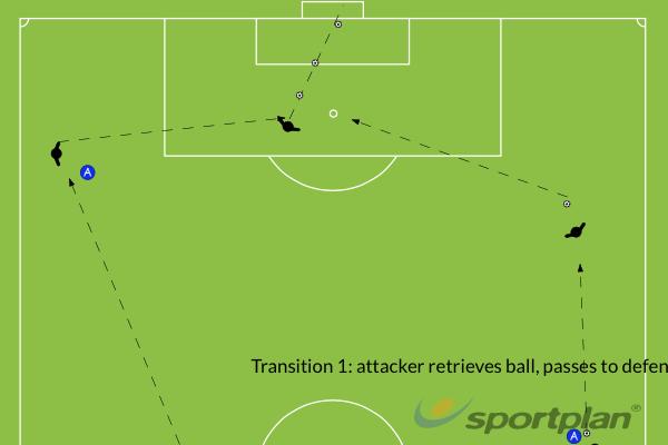 Indoor soccer transition #1Football Drills Coaching