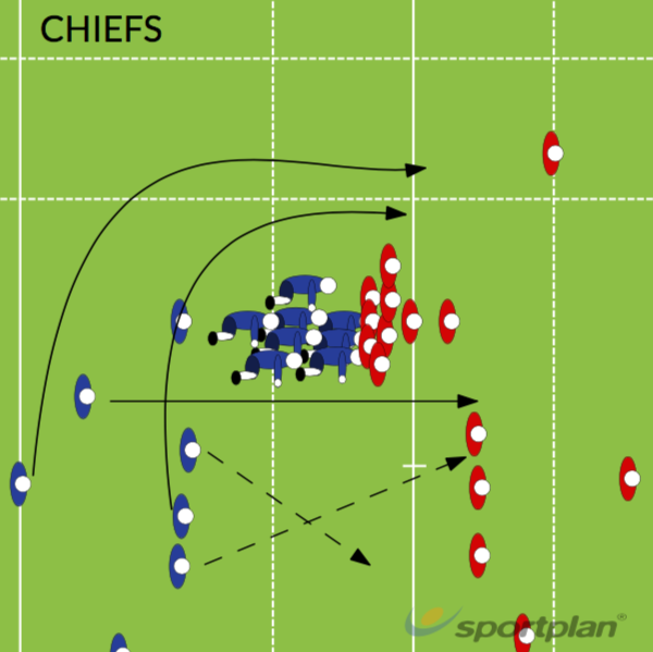CHIEFSBacks MovesRugby Drills Coaching