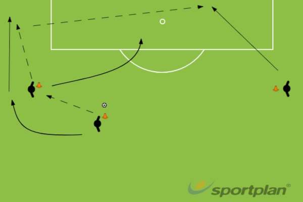 Overlap and CrossCrossing and FinishingFootball Drills Coaching