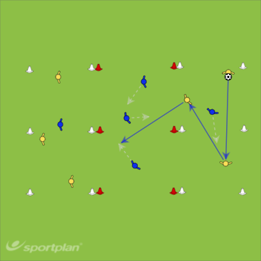 Prevent playing through midfieldFootball Drills Coaching