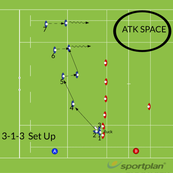Sevens playbook 3-1-3SevensRugby Drills Coaching