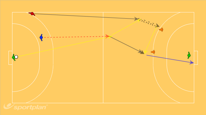 fast break for back and wing playerHandball Drills Coaching