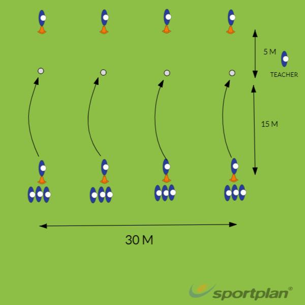 Target Throwing RelayRounders Drills Coaching