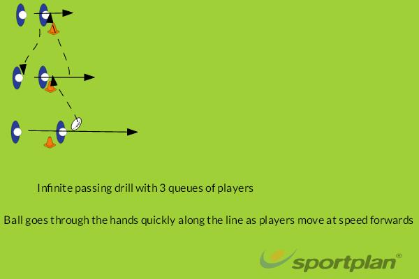 Infinite passing 3 queuesPassingRugby Drills Coaching