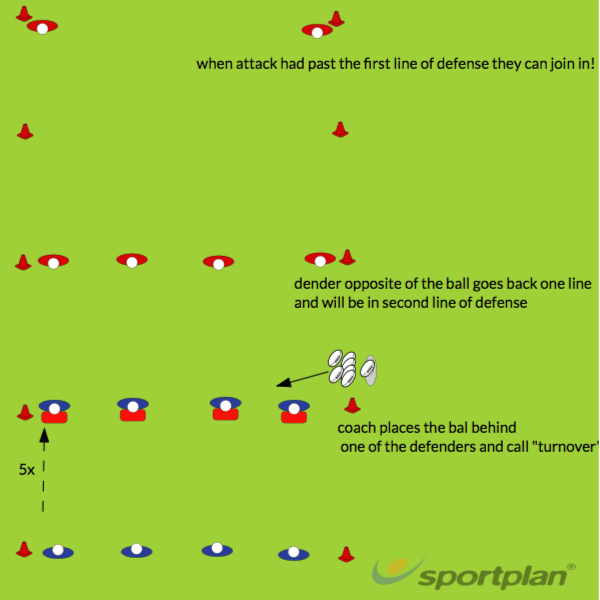 turnover after defence pre seasonDecision makingRugby Drills Coaching