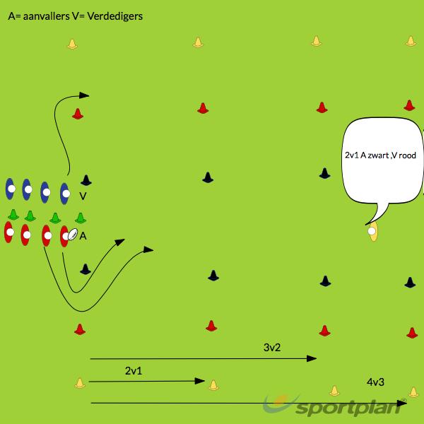 2v1 3v2 4v3 druk, weinig druk, geen drukPassingRugby Drills Coaching