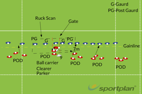 Ruck ScrimmageRuckRugby Drills Coaching