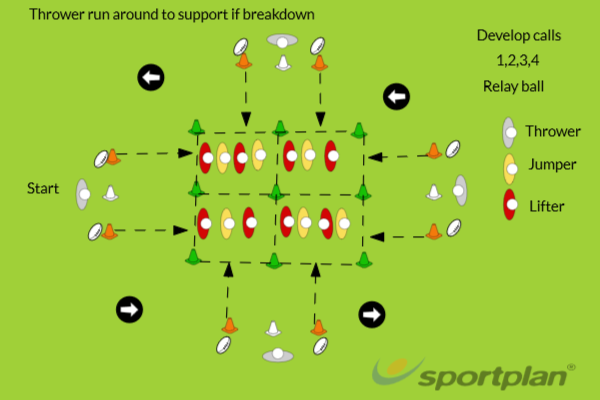 Line-out Lifting RelayLineoutRugby Drills Coaching