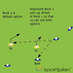 Rock and Bale set upMatch RelatedRugby Drills Coaching