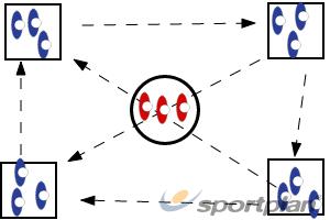 Four CornersDribblingBasketball Drills Coaching