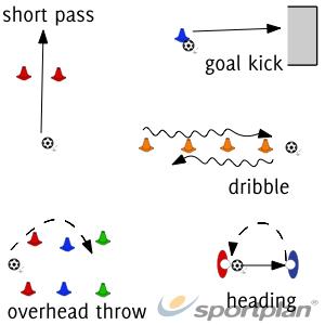 Assessment circuitFootball Drills Coaching