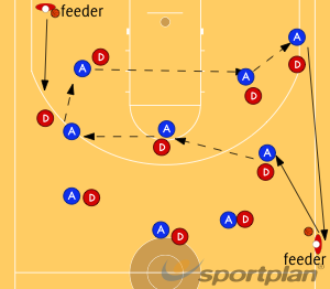 5's passing drillGamesBasketball Drills Coaching
