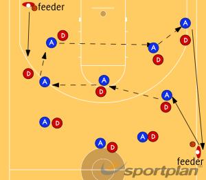 5's passing drillGamesBasketball Drills Coaching