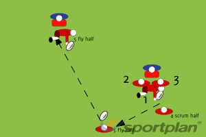 Continuity and supportRuckRugby Drills Coaching