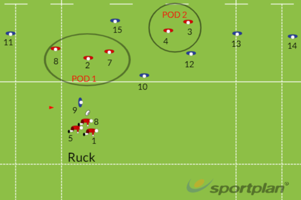 Breakdown- Attacking set upRugby Drills Coaching