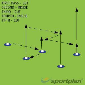 Cut pass inside cutPassingRugby Drills Coaching