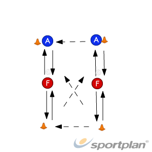 Conditioned Attack 2 - Figure 8Netball Drills Coaching