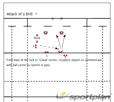 Ruck attack drill 1RuckRugby Drills Coaching