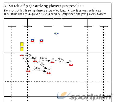 From ruck attack progressionBacks MovesRugby Drills Coaching