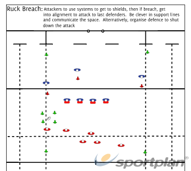 Ruck attack: Breach drillRuckRugby Drills Coaching