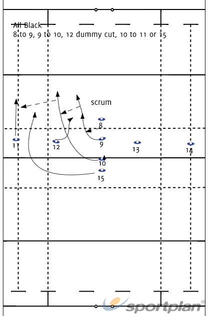 Backs move: All BlacksBacks MovesRugby Drills Coaching