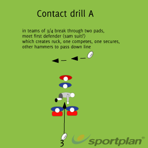 contact drill ARuckRugby Drills Coaching