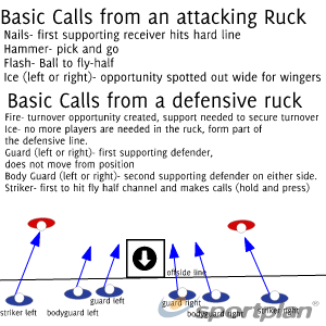 defensive basicsDefensive PatternsRugby Drills Coaching