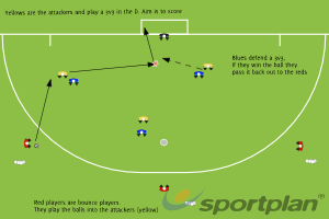 3 v 3 in the D with wall playersShooting & GoalscoringHockey Drills Coaching
