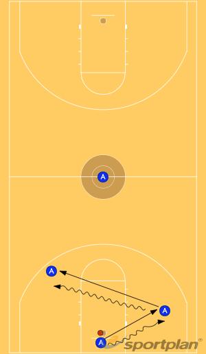 3 Man WeavePassingBasketball Drills Coaching