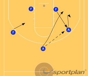 Play 2 - Pick and RollGamesBasketball Drills Coaching
