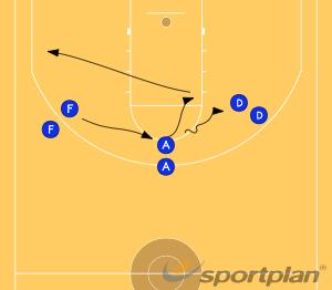Motion DrillGamesBasketball Drills Coaching
