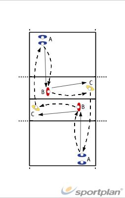 Pass and Follow5 DrillsVolleyball Drills Coaching