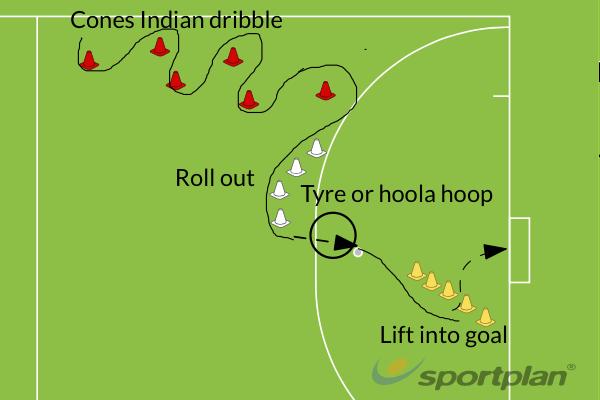Skills and shootHockey Drills Coaching