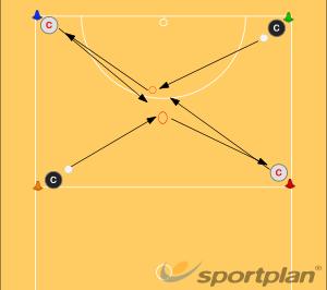 Passing drillsPassingNetball Drills Coaching