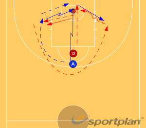 3 2 1 DrillShootingBasketball Drills Coaching