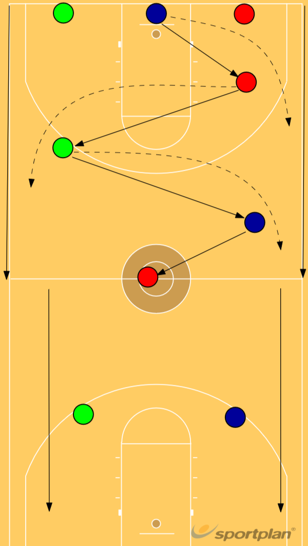 3 man weaveBasketball Drills Coaching