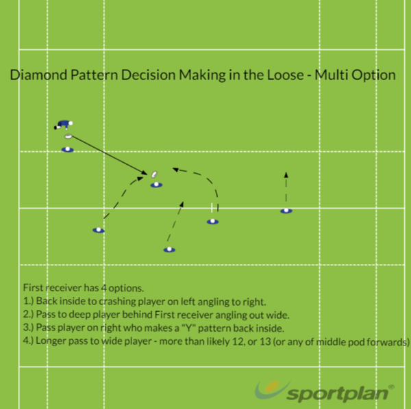Diamond Decision Making in the LooseDecision makingRugby Drills Coaching