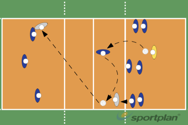 3 man defense against attacks from 2,3,4Volleyball Drills Coaching