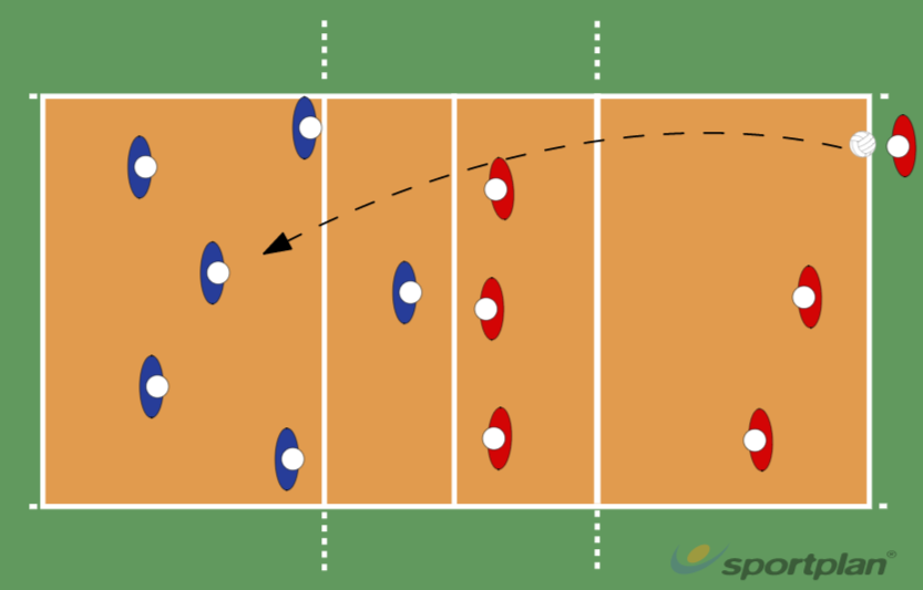 Situational trainingGame set up-serveTransition defense to offenceVolleyball Drills Coaching
