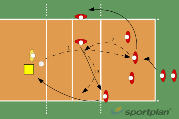5 man serve and setVolleyball Drills Coaching