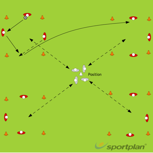 Pressure by PositionDefendingFootball Drills Coaching