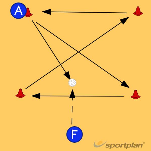 Preliminary MovementsGetting freeNetball Drills Coaching
