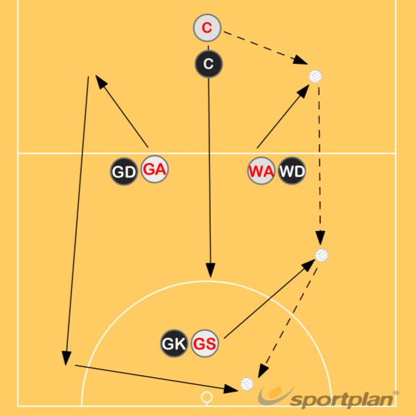 Centre Pass Set Play - WARoles & responsibilitiesNetball Drills Coaching