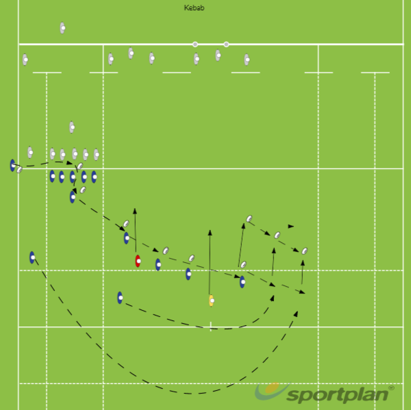 Kebab - Backs move from a 5 man line-out, using forwards as dummy runnersLineoutRugby Drills Coaching
