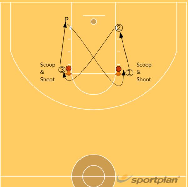 X-drill ShootingShooting TechniquesBasketball Drills Coaching